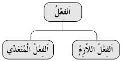 Diagram Fi'il Lazim Muta'addi