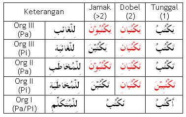 Tabel Af'alul Khomsah
