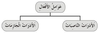 Amil Fi'il