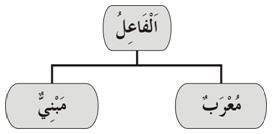 Fa'il Mu'rob Mabni