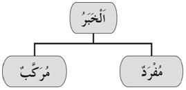 Khobar Mu'rob Murokkab