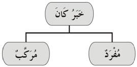 Khobar Kaana Mufrod Murokkab