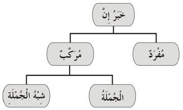 Diagram Pembagian Khobar Inna